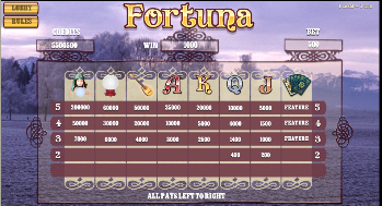 Fortuna Pay Table