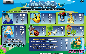 Wishing Well Online Slots