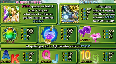 Fairies Forest Pay Table