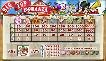 Big Top Bonanza Paytable