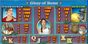 Glory of Rome Online Slot Bonus